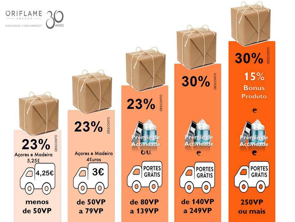 Despesas de Distribuição Portes Oriflame Grátis